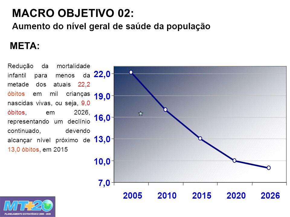 MACRO OBJETIVO 02: Aumento do nível geral de saúde da população 7,0 10,0 13,0 16,0 19,0 22,0 20052010201520202026 Redução da mortalidade infantil para