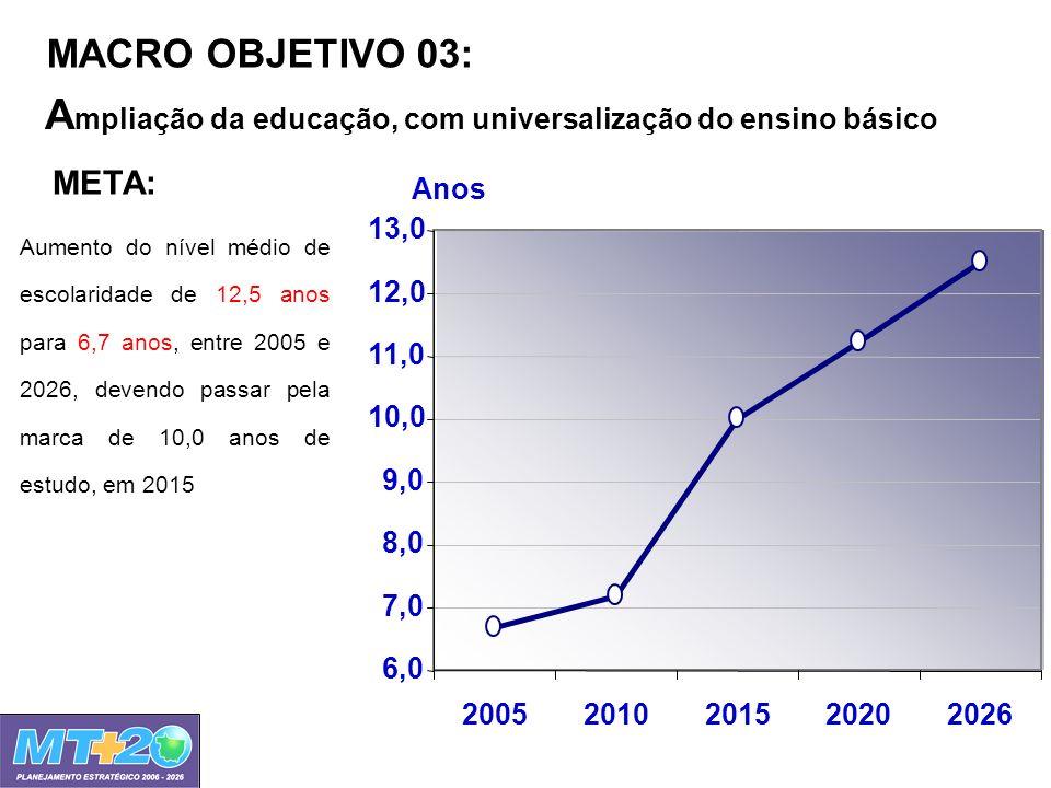 MACRO OBJETIVO 03: A mpliação da educação, com universalização do ensino básico META: Aumento do nível médio de escolaridade de 12,5 anos para 6,7 ano