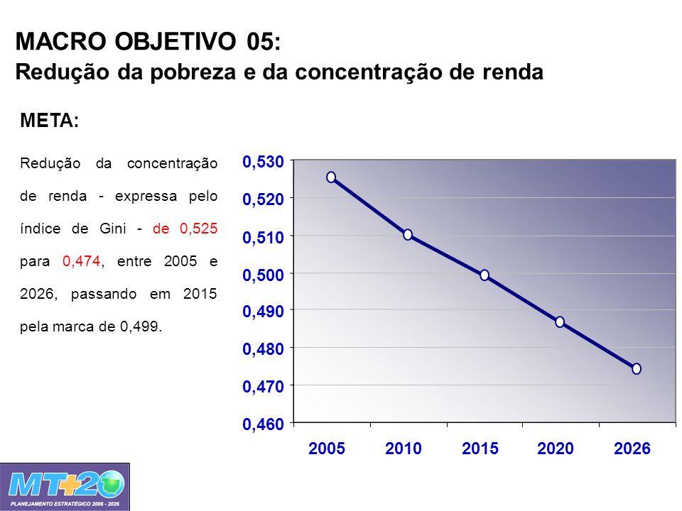 MACRO OBJETIVO 05: Redução da pobreza e da concentração de renda 0,460 0,470 0,480 0,490 0,500 0,510 0,520 0,530 20052010201520202026 Redução da conce
