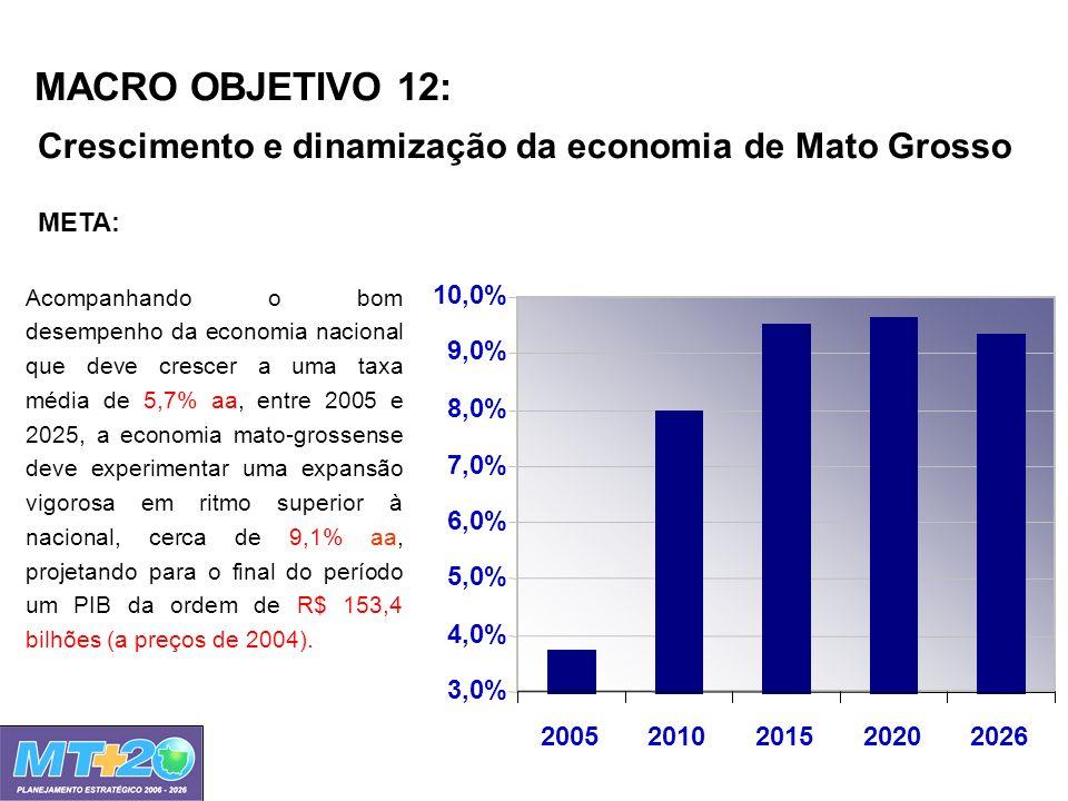 MACRO OBJETIVO 12: Crescimento e dinamização da economia de Mato Grosso 3,0% 4,0% 5,0% 6,0% 7,0% 8,0% 9,0% 10,0% 20052010201520202026 Acompanhando o b