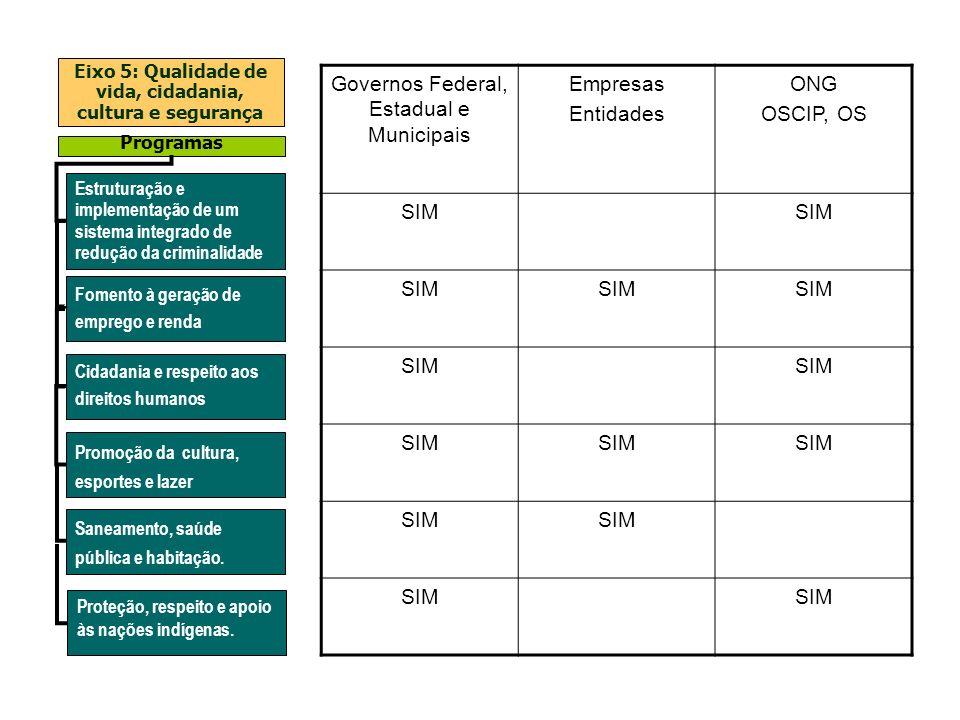 Estruturação e implementação de um sistema integrado de redução da criminalidade Fomento à geração de emprego e renda Cidadania e respeito aos direito