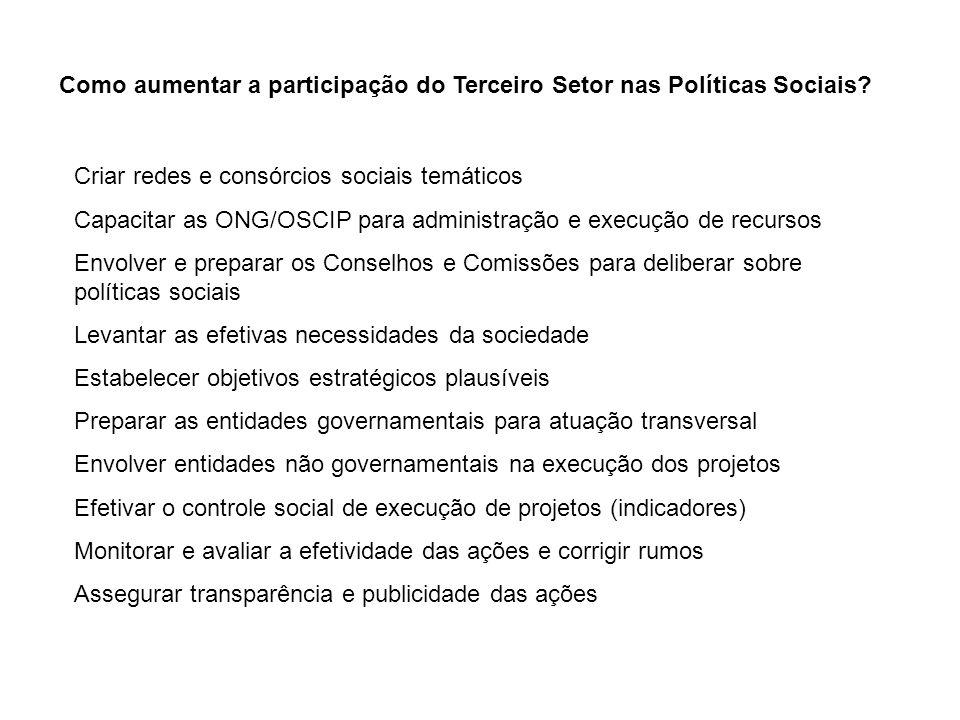 Como aumentar a participação do Terceiro Setor nas Políticas Sociais? Criar redes e consórcios sociais temáticos Capacitar as ONG/OSCIP para administr