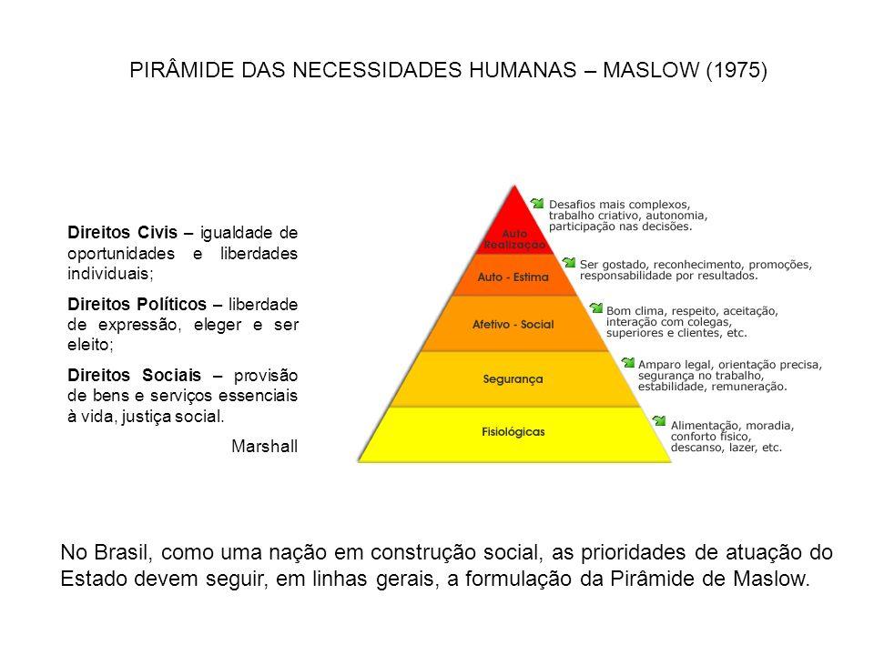 PIRÂMIDE DAS NECESSIDADES HUMANAS – MASLOW (1975) No Brasil, como uma nação em construção social, as prioridades de atuação do Estado devem seguir, em