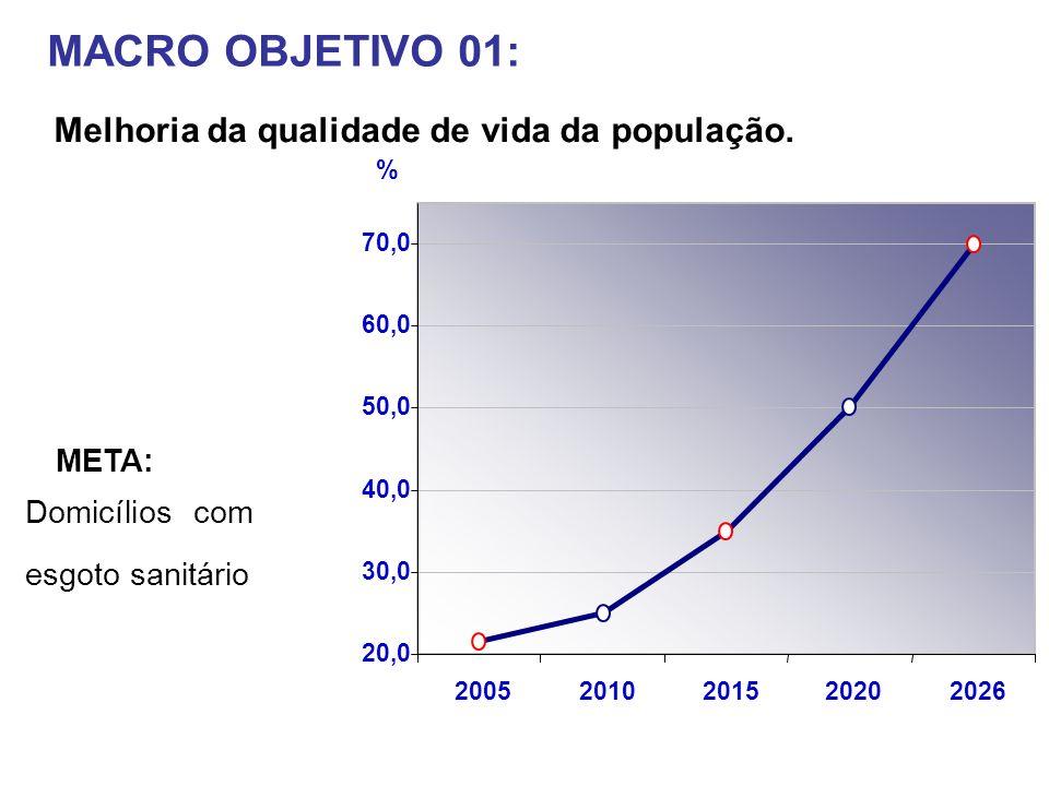 MACRO OBJETIVO 01: Melhoria da qualidade de vida da população. 20,0 30,0 40,0 50,0 60,0 70,0 20052010201520202026 % Domicílios com esgoto sanitário ME