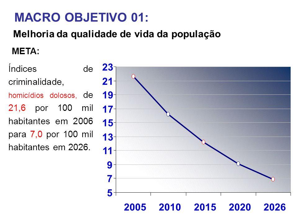 MACRO OBJETIVO 01: Melhoria da qualidade de vida da população 5 7 9 11 13 15 17 19 21 23 20052010201520202026 Índices de criminalidade, homicídios dolosos, de 21,6 por 100 mil habitantes em 2006 para 7,0 por 100 mil habitantes em 2026.
