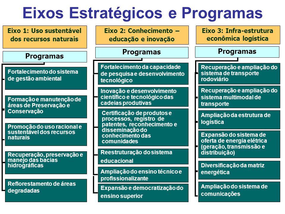 Fortalecimento do sistema de gestão ambiental Formação e manutenção de áreas de Preservação e Conservação Promoção do uso racional e sustentável dos r