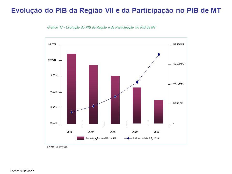 Evolução do PIB da Região VII e da Participação no PIB de MT Fonte: Multivisão Gráfico 17 - Evolução do PIB da Região e da Participação no PIB de MT F