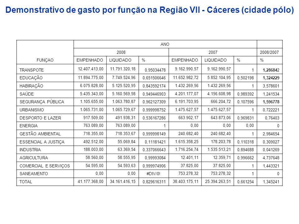 Demonstrativo de gasto por função na Região VII - Cáceres (cidade pólo) FUNÇAO ANO 200820072008/2007 EMPENHADOLIQUIDADO%EMPENHADOLIQUIDADO% TRANSPOTE
