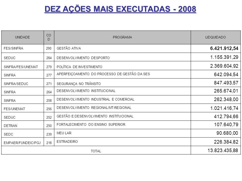 DEZ AÇÕES MAIS EXECUTADAS - 2008 UNIDADE CO D PROGRAMALIDQUIDADO FES/SINFRA290GESTÃO ATIVA 6.421.912,54 SEDUC284DESENVOLVIMENTO DESPORTO 1.155.391,29
