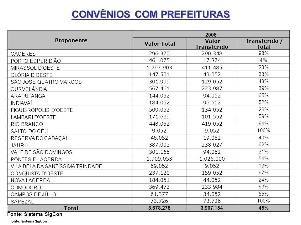 CONVÊNIOS COM PREFEITURAS Fonte: Sistema SigCon Proponente 2008 Valor Total Valor Transferido Transferido / Total CÁCERES 296.370290.348 98% PORTO ESP