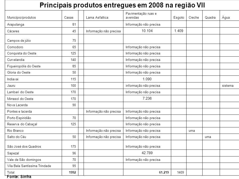 Fonte: Sinfra Principais produtos entregues em 2008 na região VII Município/produtosCasasLama Asfaltica Pavimentação ruas e avenidasEsgotoCrecheQuadra