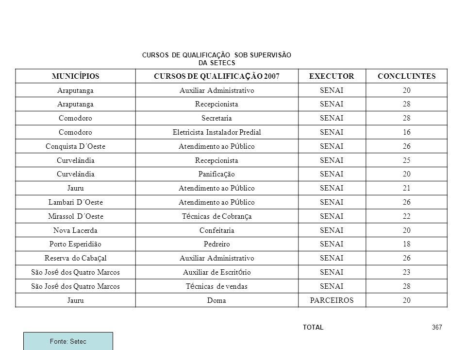 Fonte: Setec CURSOS DE QUALIFICAÇÃO SOB SUPERVISÃO DA SETECS MUNICÍPIOSCURSOS DE QUALIFICAÇÃO 2007 EXECUTORCONCLUINTES AraputangaAuxiliar Administrati