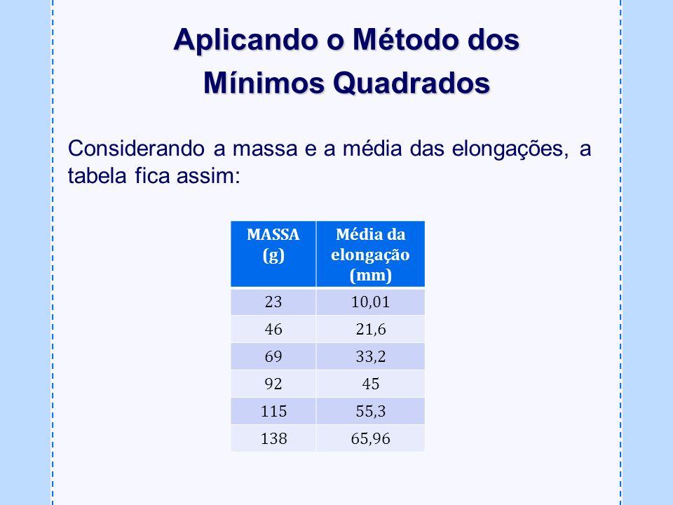 MASSA (g) Média da elongação (mm) 2310,01 4621,6 6933,2 9245 11555,3 13865,96 Aplicando o Método dos Mínimos Quadrados Considerando a massa e a média