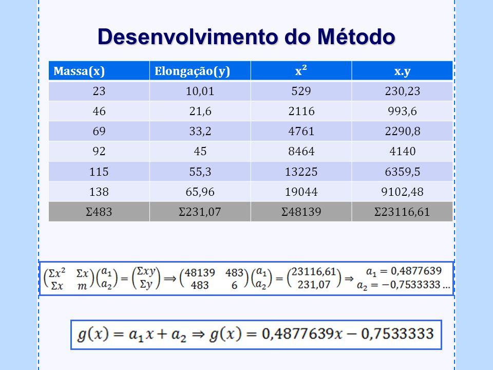 Massa(x)Elongação(y)x²x.y 2310,01529230,23 4621,62116993,6 6933,247612290,8 924584644140 11555,3132256359,5 13865,96190449102,48 Σ483Σ231,07Σ48139Σ231