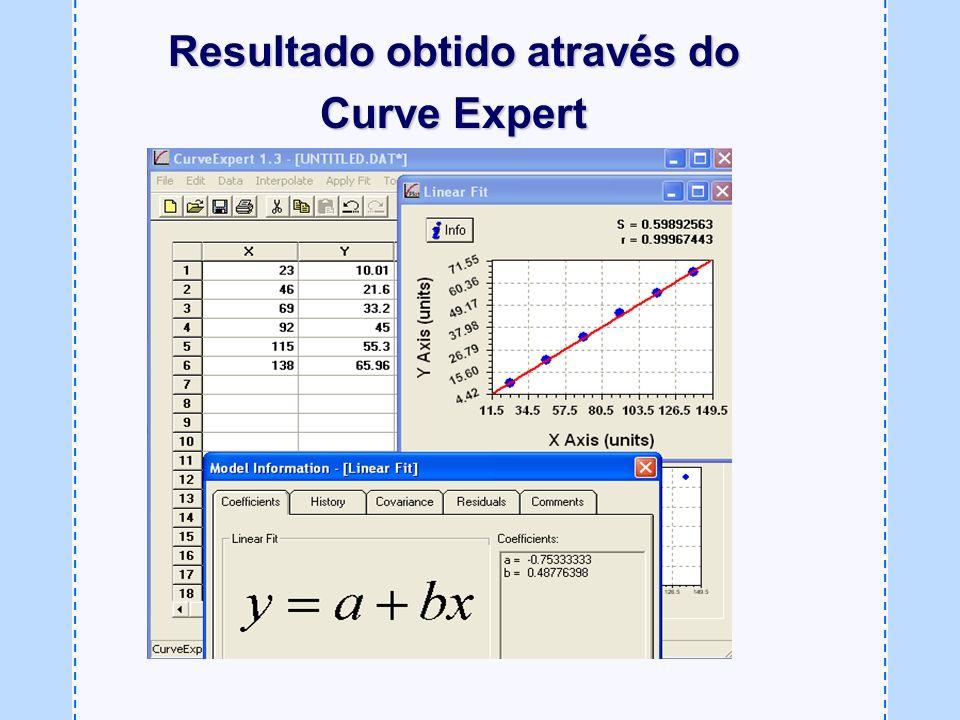Resultado obtido através do Curve Expert