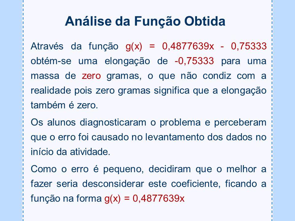 Análise da Função Obtida Através da função g(x) = 0,4877639x - 0,75333 obtém-se uma elongação de -0,75333 para uma massa de zero gramas, o que não con
