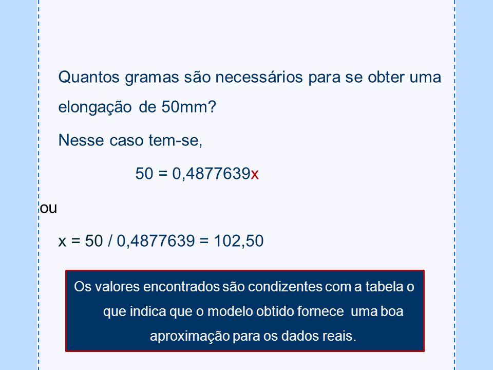 Quantos gramas são necessários para se obter uma elongação de 50mm? Nesse caso tem-se, 50 = 0,4877639x ou x = 50 / 0,4877639 = 102,50 Os valores encon