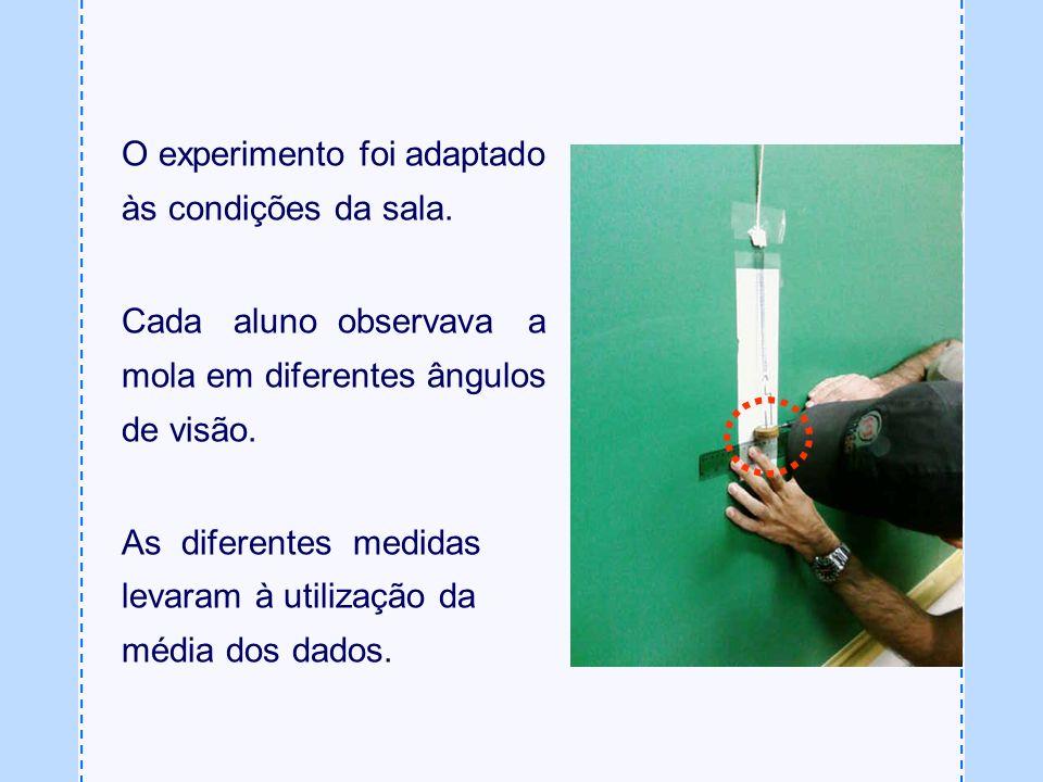 O experimento foi adaptado às condições da sala. Cada aluno observava a mola em diferentes ângulos de visão. As diferentes medidas levaram à utilizaçã
