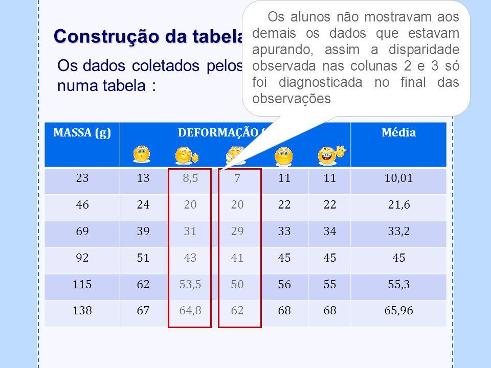 Os dados coletados pelos alunos foram colocados numa tabela : Construção da tabela MASSA (g)DEFORMAÇÃO (mm)Média 23138,5711 10,01 462420 22 21,6 69393