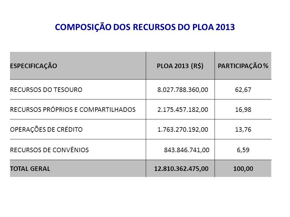 COMPOSIÇÃO DOS RECURSOS DO PLOA 2013 ESPECIFICAÇÃOPLOA 2013 (R$)PARTICIPAÇÃO % RECURSOS DO TESOURO 8.027.788.360,0062,67 RECURSOS PRÓPRIOS E COMPARTILHADOS 2.175.457.182,0016,98 OPERAÇÕES DE CRÉDITO 1.763.270.192,0013,76 RECURSOS DE CONVÊNIOS 843.846.741,006,59 TOTAL GERAL 12.810.362.475,00100,00