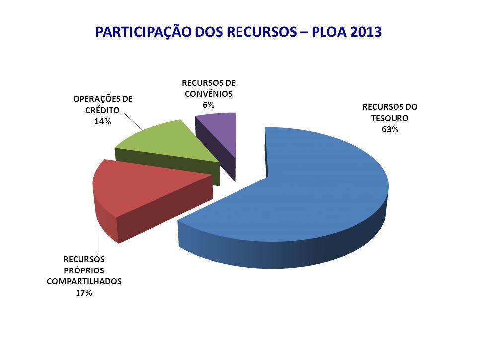 PARTICIPAÇÃO DOS RECURSOS – PLOA 2013