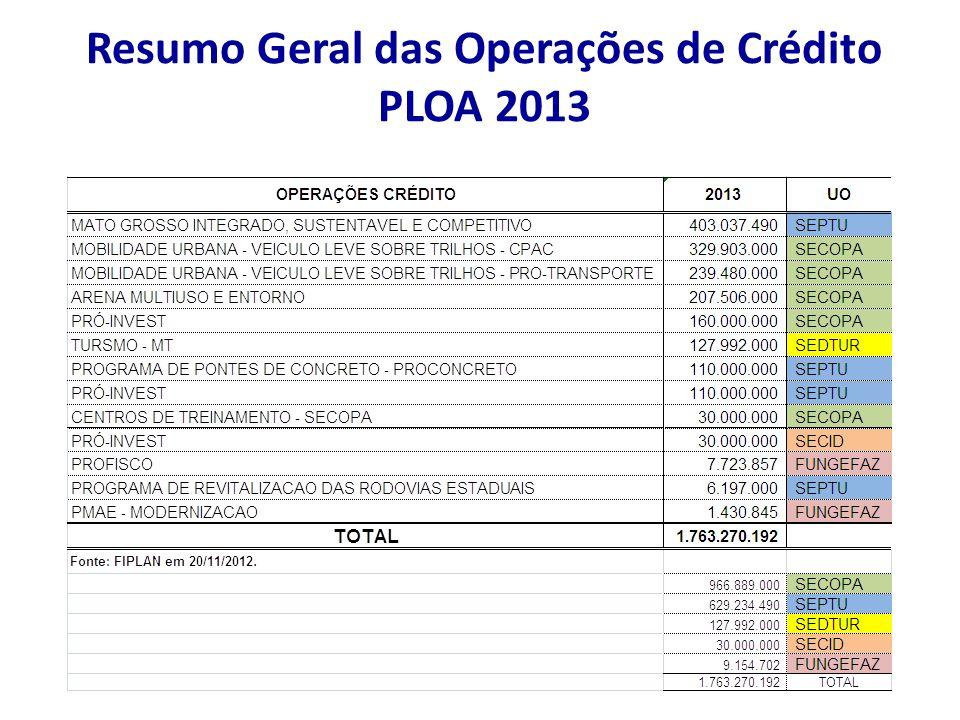 Resumo Geral das Operações de Crédito PLOA 2013