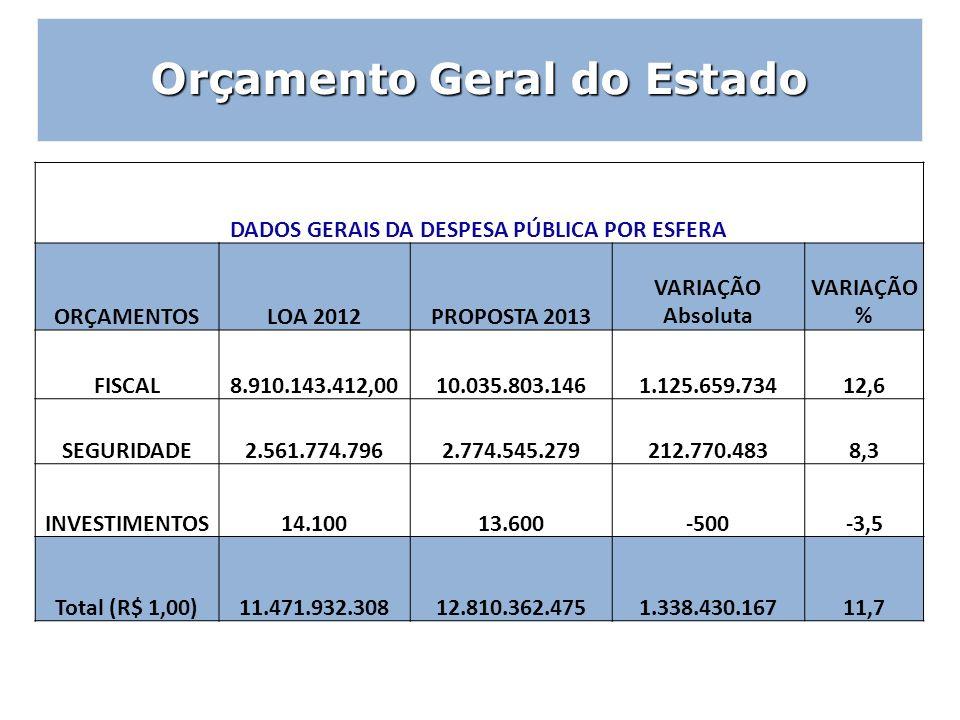 DADOS GERAIS DA DESPESA PÚBLICA POR ESFERA ORÇAMENTOSLOA 2012PROPOSTA 2013 VARIAÇÃO Absoluta VARIAÇÃO % FISCAL8.910.143.412,0010.035.803.1461.125.659.
