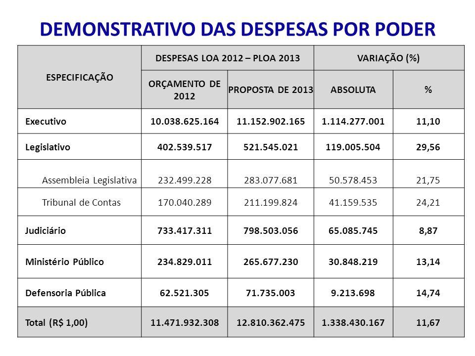 DEMONSTRATIVO DAS DESPESAS POR PODER ESPECIFICAÇÃO DESPESAS LOA 2012 – PLOA 2013VARIAÇÃO (%) ORÇAMENTO DE 2012 PROPOSTA DE 2013ABSOLUTA% Executivo10.0