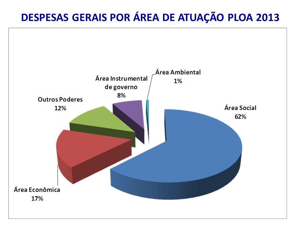 DESPESAS GERAIS POR ÁREA DE ATUAÇÃO PLOA 2013