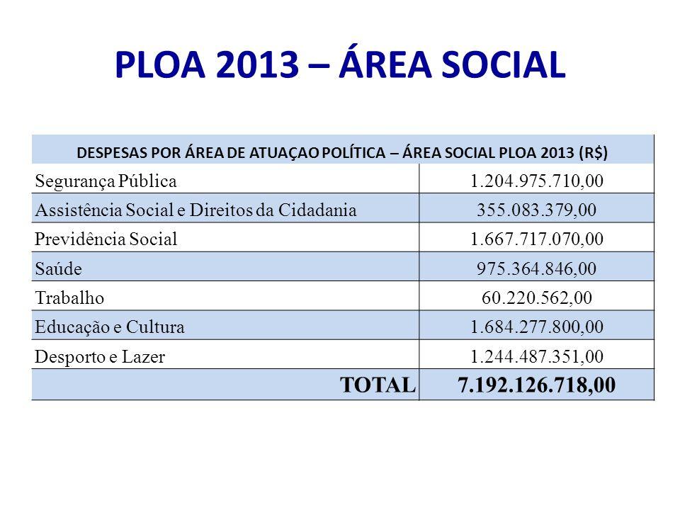 PLOA 2013 – ÁREA SOCIAL DESPESAS POR ÁREA DE ATUAÇAO POLÍTICA – ÁREA SOCIAL PLOA 2013 (R$) Segurança Pública1.204.975.710,00 Assistência Social e Direitos da Cidadania355.083.379,00 Previdência Social1.667.717.070,00 Saúde975.364.846,00 Trabalho60.220.562,00 Educação e Cultura1.684.277.800,00 Desporto e Lazer1.244.487.351,00 TOTAL7.192.126.718,00