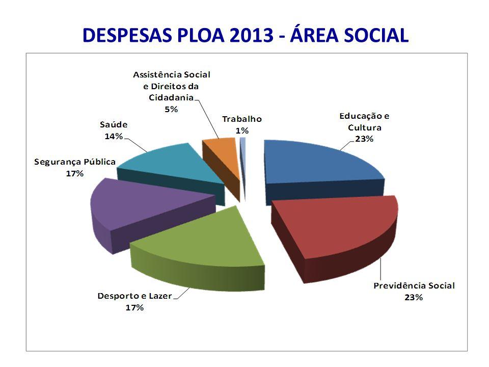 DESPESAS PLOA 2013 - ÁREA SOCIAL