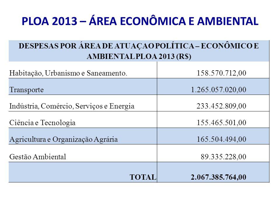 PLOA 2013 – ÁREA ECONÔMICA E AMBIENTAL DESPESAS POR ÁREA DE ATUAÇAO POLÍTICA – ECONÔMICO E AMBIENTAL PLOA 2013 (R$) Habitação, Urbanismo e Saneamento.