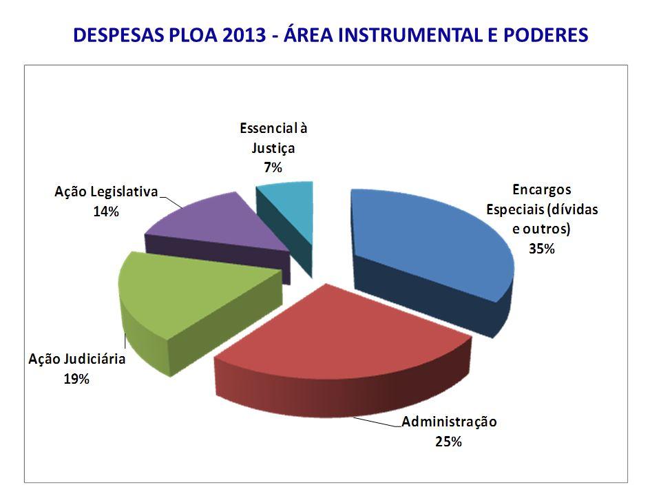 DESPESAS PLOA 2013 - ÁREA INSTRUMENTAL E PODERES