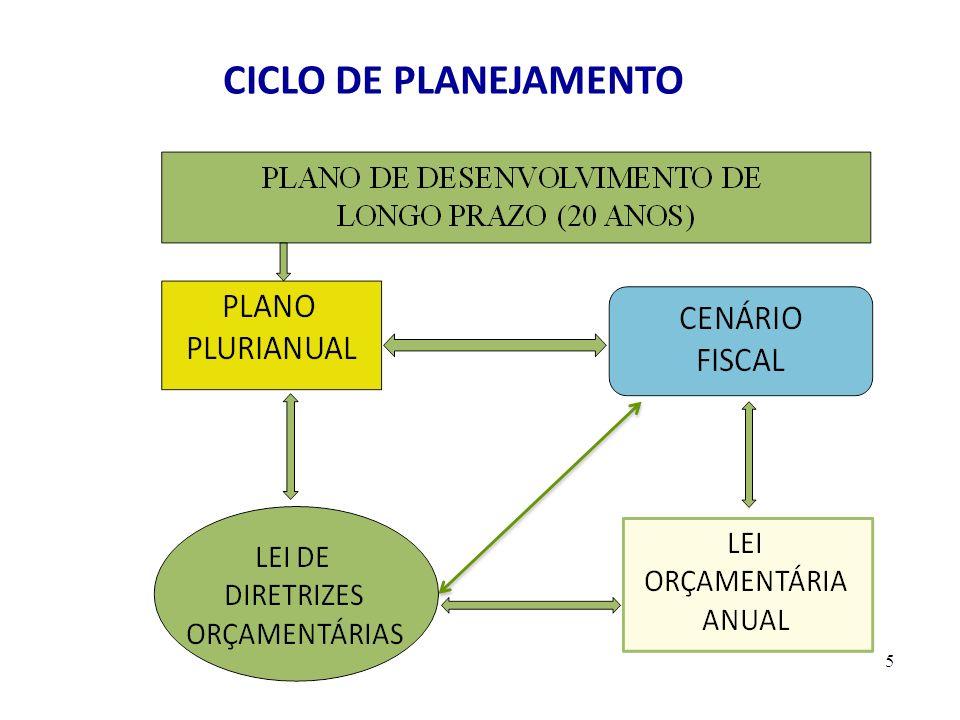 CICLO DE PLANEJAMENTO