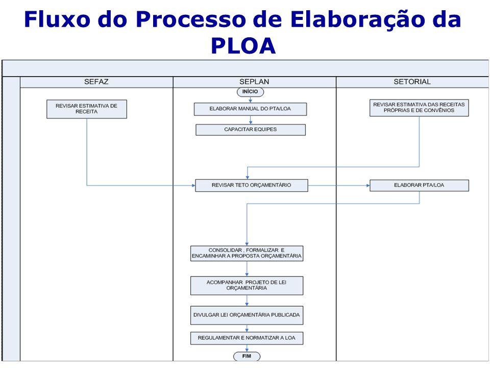 Fluxo do Processo de Elaboração da PLOA