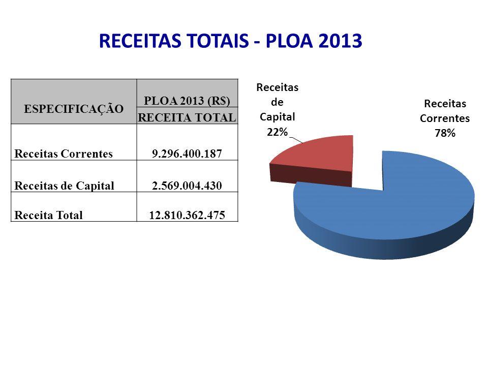 RECEITAS TOTAIS - PLOA 2013 ESPECIFICAÇÃO PLOA 2013 (R$) RECEITA TOTAL Receitas Correntes9.296.400.187 Receitas de Capital2.569.004.430 Receita Total12.810.362.475