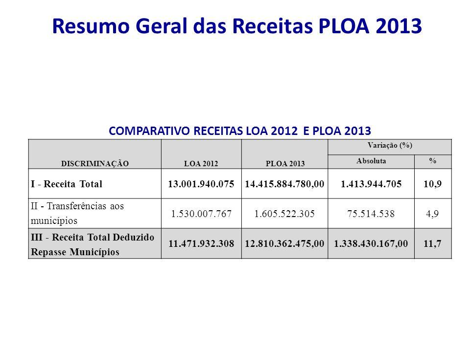 Resumo Geral das Receitas PLOA 2013 COMPARATIVO RECEITAS LOA 2012 E PLOA 2013 DISCRIMINAÇÃOLOA 2012 PLOA 2013 Variação (%) Absoluta% I - Receita Total13.001.940.07514.415.884.780,001.413.944.70510,9 II - Transferências aos municípios 1.530.007.7671.605.522.30575.514.5384,9 III - Receita Total Deduzido Repasse Municípios 11.471.932.30812.810.362.475,001.338.430.167,0011,7