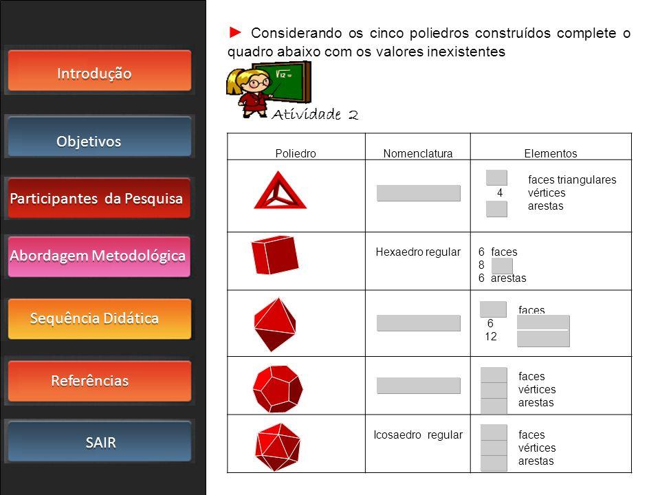 Introdução Objetivos Participantes da Pesquisa SAIR Sequência Didática Referências Abordagem Metodológica Considerando os cinco poliedros construídos
