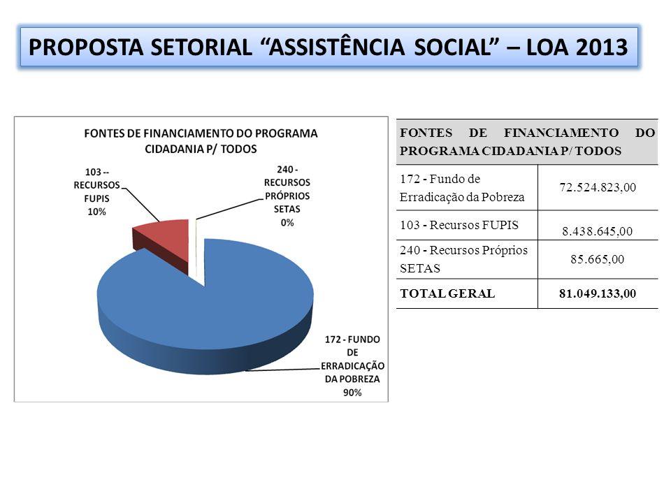 FONTES DE FINANCIAMENTO DO PROGRAMA CIDADANIA P/ TODOS 172 - Fundo de Erradicação da Pobreza 72.524.823,00 103 - Recursos FUPIS 8.438.645,00 240 - Recursos Próprios SETAS 85.665,00 TOTAL GERAL81.049.133,00 PROPOSTA SETORIAL ASSISTÊNCIA SOCIAL – LOA 2013