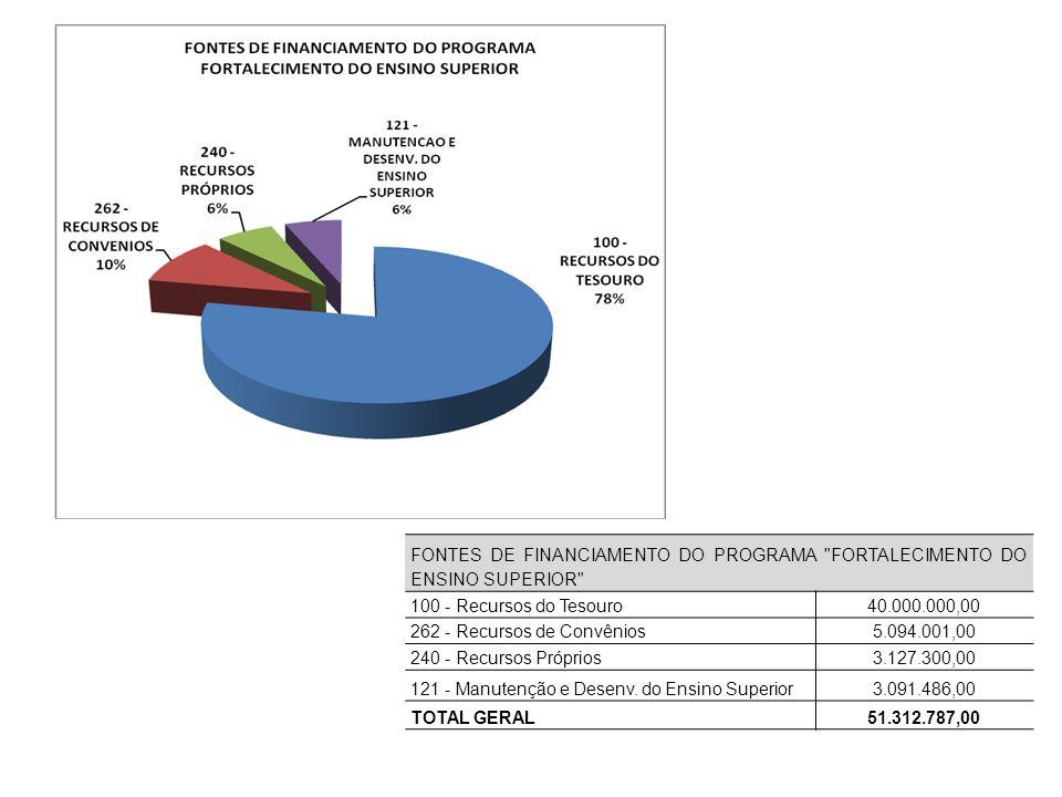 FONTES DE FINANCIAMENTO DO PROGRAMA FORTALECIMENTO DO ENSINO SUPERIOR 100 - Recursos do Tesouro40.000.000,00 262 - Recursos de Convênios5.094.001,00 240 - Recursos Próprios3.127.300,00 121 - Manutenção e Desenv.