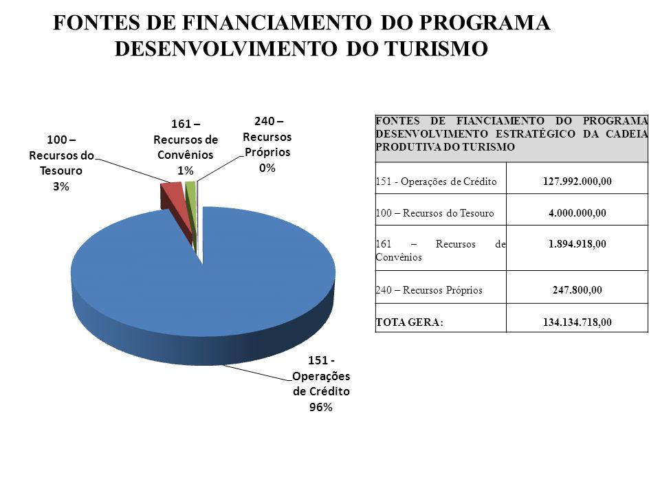 FONTES DE FINANCIAMENTO DO PROGRAMA DESENVOLVIMENTO DO TURISMO FONTES DE FIANCIAMENTO DO PROGRAMA DESENVOLVIMENTO ESTRATÉGICO DA CADEIA PRODUTIVA DO TURISMO 151 - Operações de Crédito127.992.000,00 100 – Recursos do Tesouro4.000.000,00 161 – Recursos de Convênios 1.894.918,00 240 – Recursos Próprios247.800,00 TOTA GERA:134.134.718,00