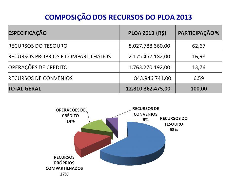 UNIVERSIDADE DO ESTADO DE MATO GROSSO - UNEMAT 250 - FORTALECIMENTO DO ENSINO SUPERIOR – 51,3 Milhões Implementação da Infraestrutura Organizacional, Técnica e Cientifica.