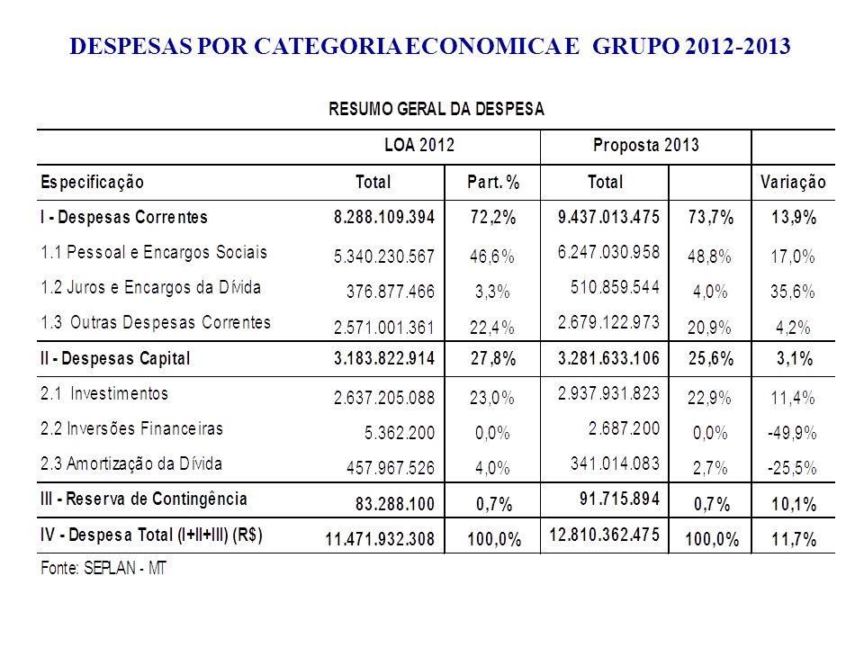PLOA 2013 -DESPESAS GERAIS POR ÁREA DE ATUAÇAO DO GOVERNO E OUTROS PODERES DESPESAS POR ÁREA DE ATUAÇÃO - PLOA 2013 (R$) Área Social7,2 bilhões56,0% Área Econômica2,0 bilhões15,5% Área Instrumental878,3 milhões6,8% Área Ambiental89 milhões0,7% Outros Poderes1,4 bilhão10,9% Encargos Especiais e Reserva de Contingência 1,3 bilhão10,1% TOTAL 12,8 bilhões100,0%