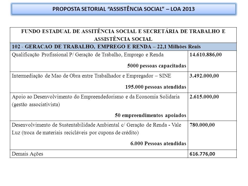 PROPOSTA SETORIAL ASSISTÊNCIA SOCIAL – LOA 2013 FUNDO ESTADUAL DE ASSITÊNCIA SOCIAL E SECRETÁRIA DE TRABALHO E ASSISTÊNCIA SOCIAL 102 - GERACAO DE TRABALHO, EMPREGO E RENDA – 22,1 Milhões Reais Qualificação Profissional P/ Geração de Trabalho, Emprego e Renda 5000 pessoas capacitadas 14.610.886,00 Intermediação de Mao de Obra entre Trabalhador e Empregador – SINE 195.000 pessoas atendidas 3.492.000,00 Apoio ao Desenvolvimento do Empreendedorismo e da Economia Solidaria (gestão associativista) 50 empreendimentos apoiados 2.615.000,00 Desenvolvimento de Sustentabilidade Ambiental c/ Geração de Renda - Vale Luz (troca de materiais recicláveis por cupons de crédito) 6.000 Pessoas atendidas 780.000,00 Demais Ações 616.776,00