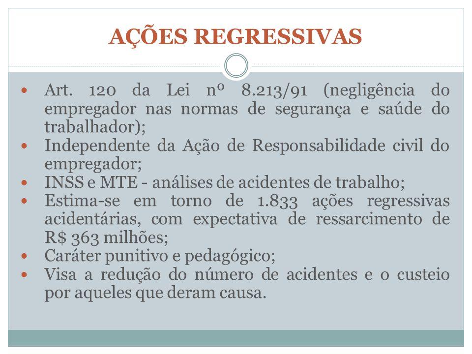 AÇÕES REGRESSIVAS Art. 120 da Lei nº 8.213/91 (negligência do empregador nas normas de segurança e saúde do trabalhador); Independente da Ação de Resp