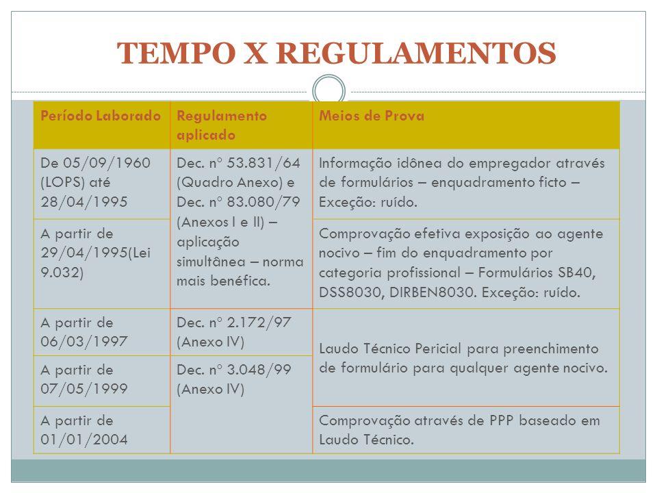 TEMPO X REGULAMENTOS Período LaboradoRegulamento aplicado Meios de Prova De 05/09/1960 (LOPS) até 28/04/1995 Dec. nº 53.831/64 (Quadro Anexo) e Dec. n