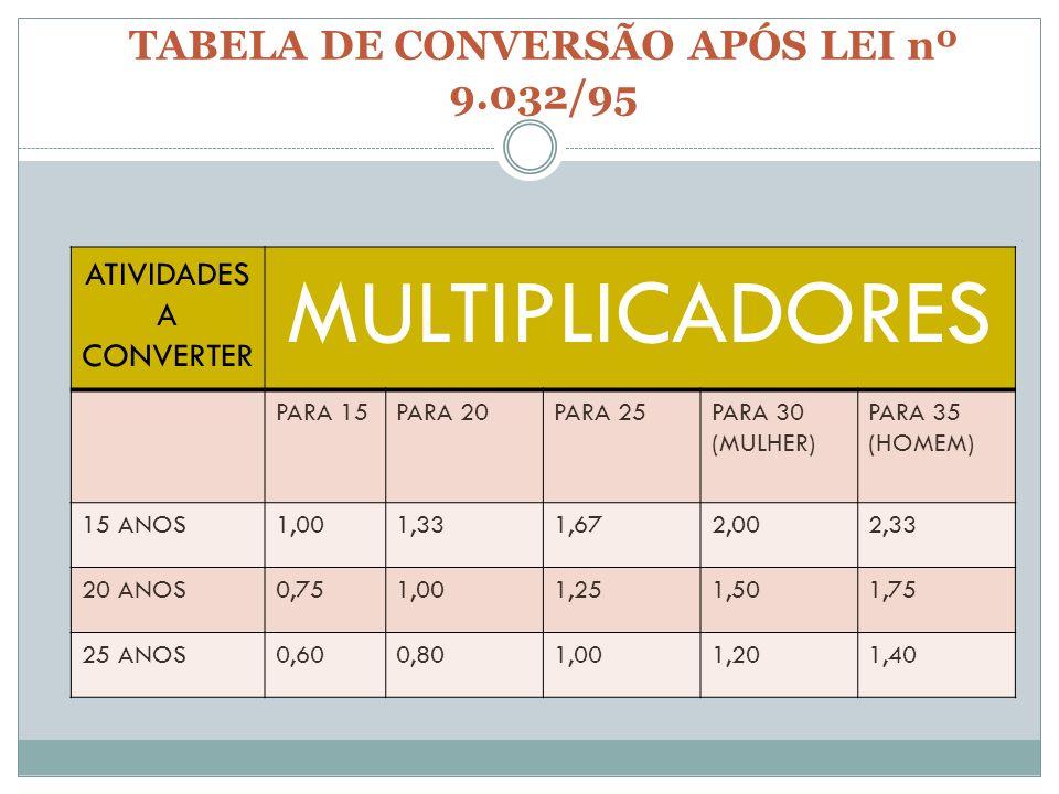 TABELA DE CONVERSÃO APÓS LEI nº 9.032/95 ATIVIDADES A CONVERTER MULTIPLICADORES PARA 15PARA 20PARA 25PARA 30 (MULHER) PARA 35 (HOMEM) 15 ANOS1,001,331