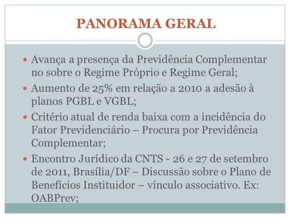 PANORAMA GERAL Avança a presença da Previdência Complementar no sobre o Regime Próprio e Regime Geral; Aumento de 25% em relação a 2010 a adesão à pla