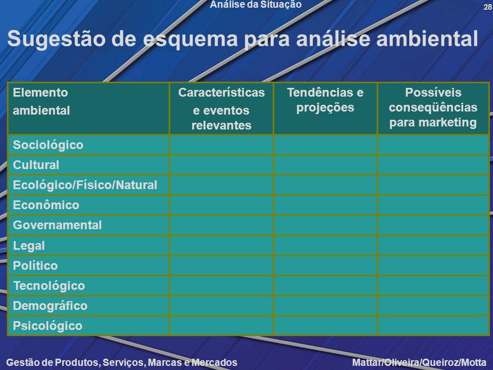 Gestão de Produtos, Serviços, Marcas e Mercados Mattar/Oliveira/Queiroz/Motta Análise da Situação Elemento ambiental Características e eventos relevan