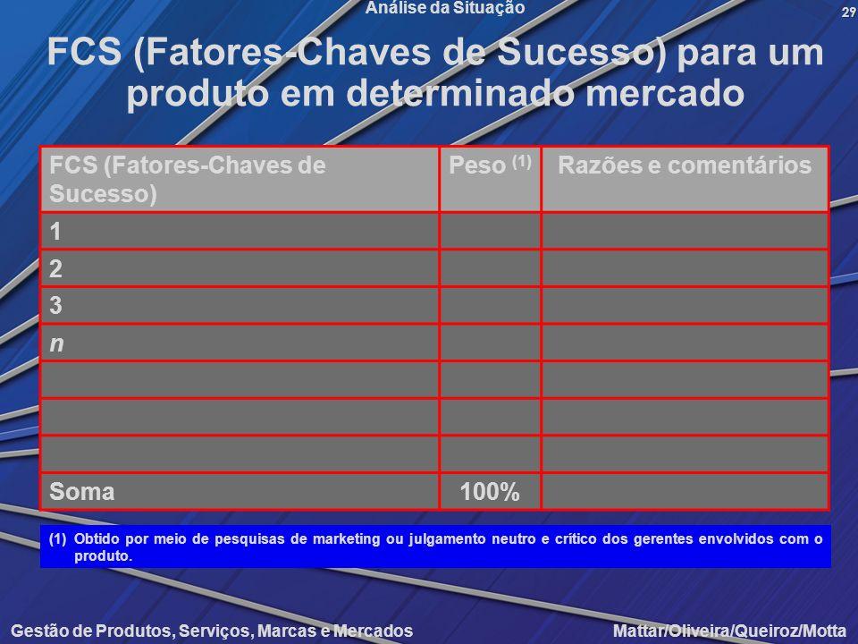 Gestão de Produtos, Serviços, Marcas e Mercados Mattar/Oliveira/Queiroz/Motta Análise da Situação FCS (Fatores-Chaves de Sucesso) Peso (1) Razões e co